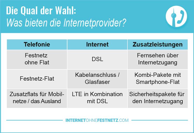 Arten von Internetzugang