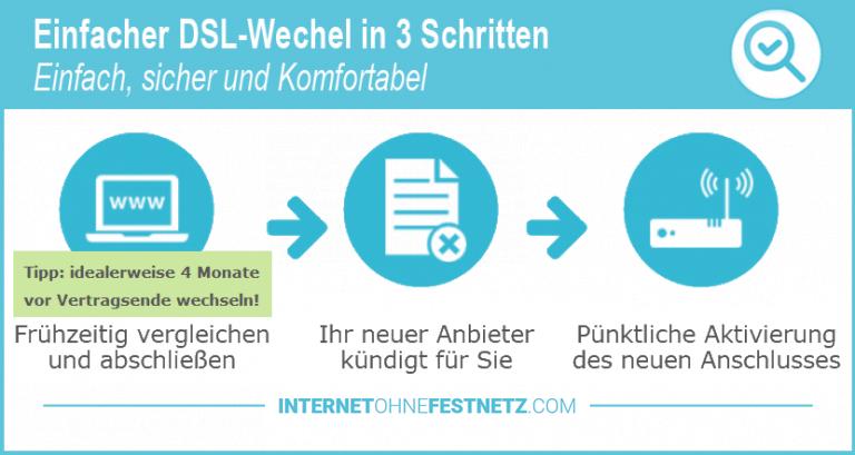 Internet ohne Festnetz wechseln